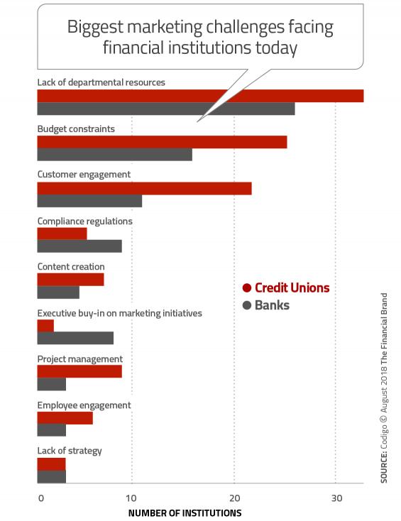 Biggest-Financial-Marketing-Challenges-565x734