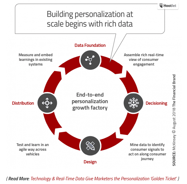 Customer Personalization_The Financial Brand_Dec. 2018