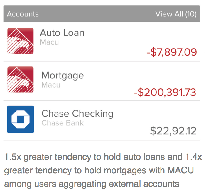 1.5 greater tendency to hold auto loans and 1.4x greater tendency to hold mortgages