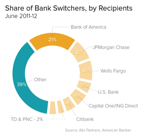 Money_Summit_-_Millennials_Love_BIg_Banks-Even_When_-_1.png