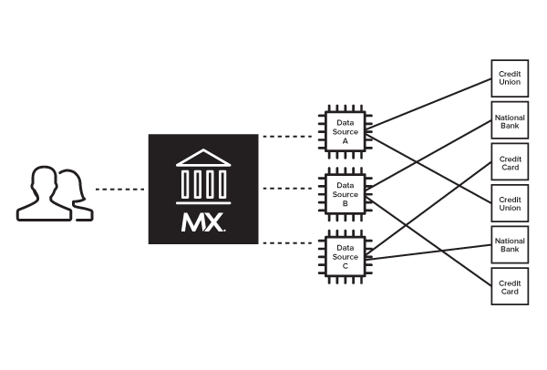 MX Aggregation