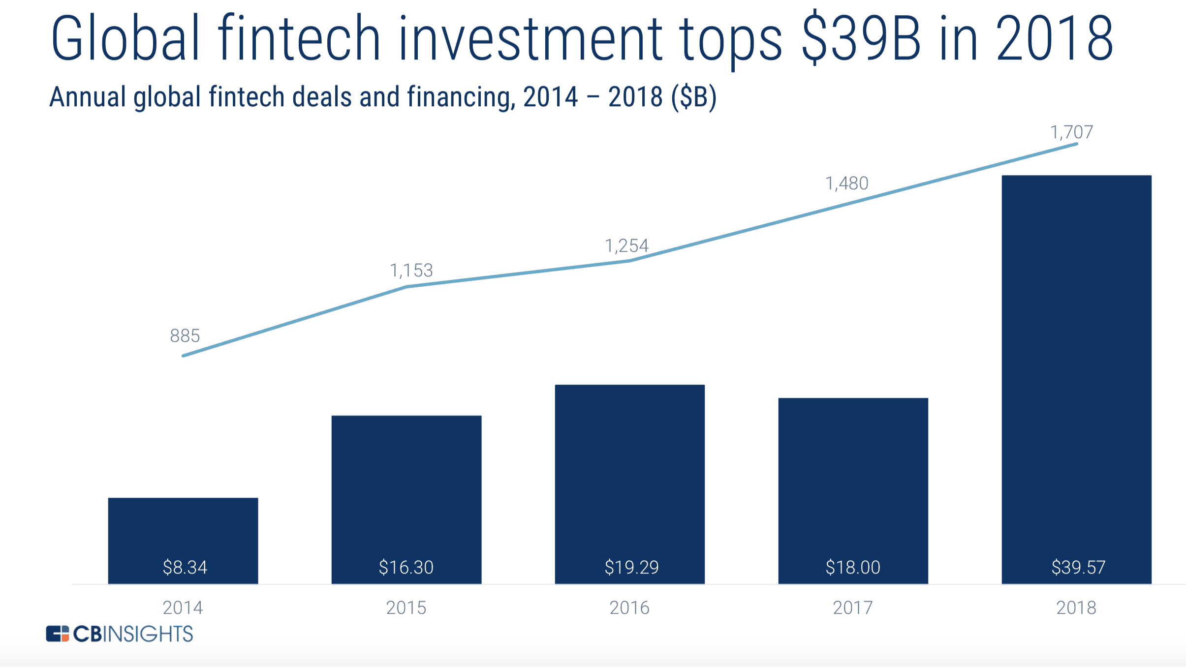 Record $39B for fintech in 2018
