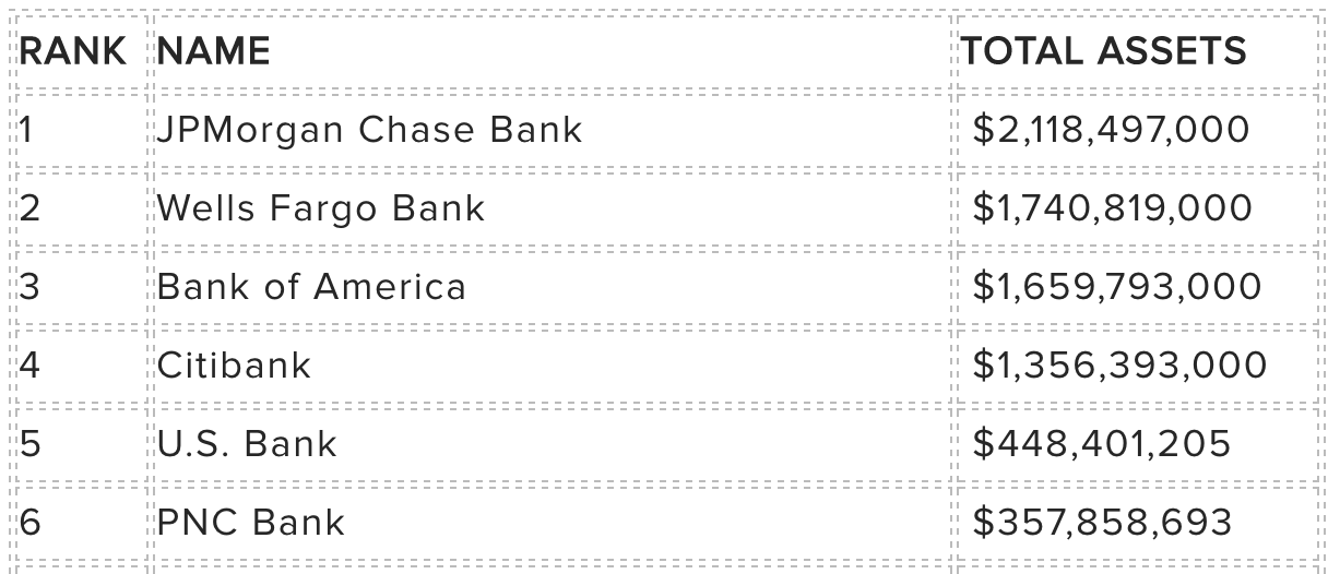 Biggest US Banks by Asset Size (2018)
