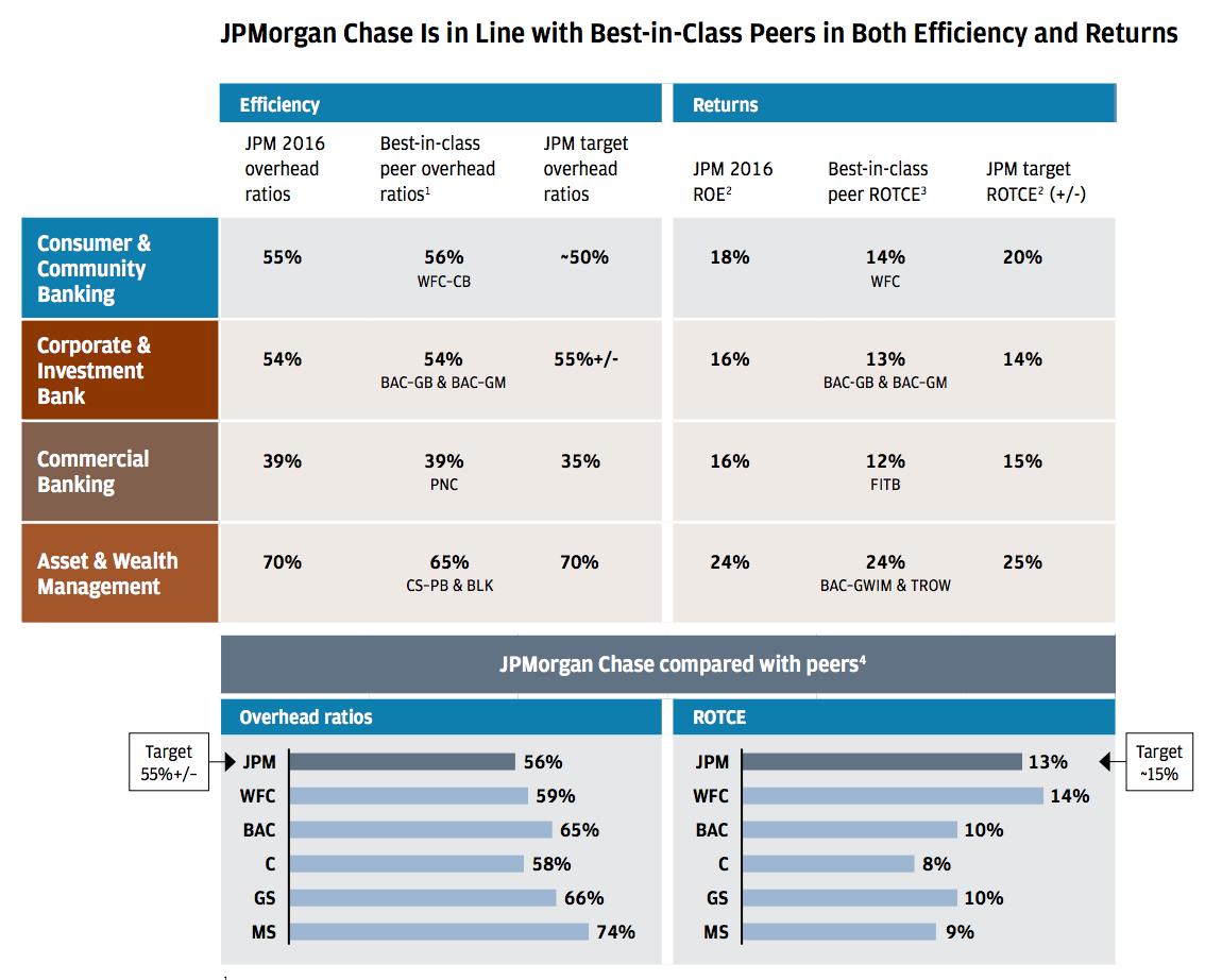 JPMorgan Chase four business franchises comparison