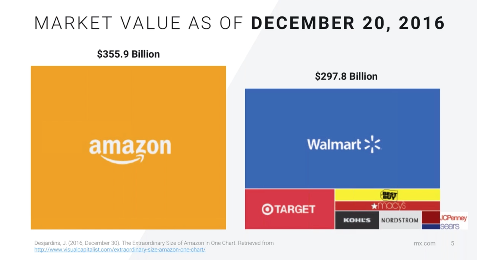 Amazon Market Value Retail