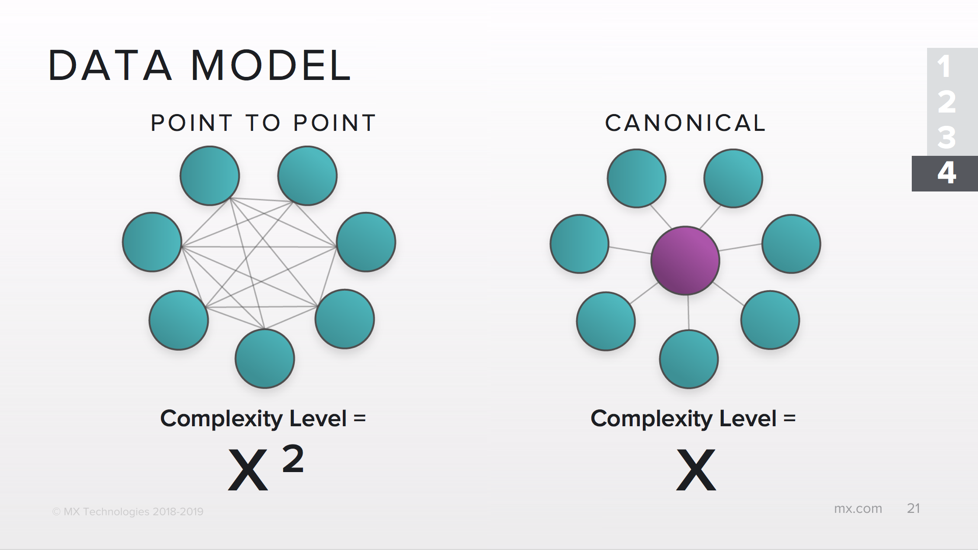 point to point data model vs canonical data model