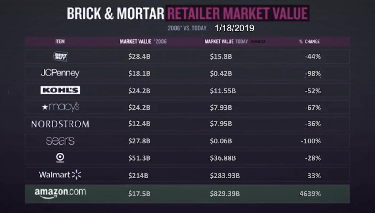 Market Value Amazon