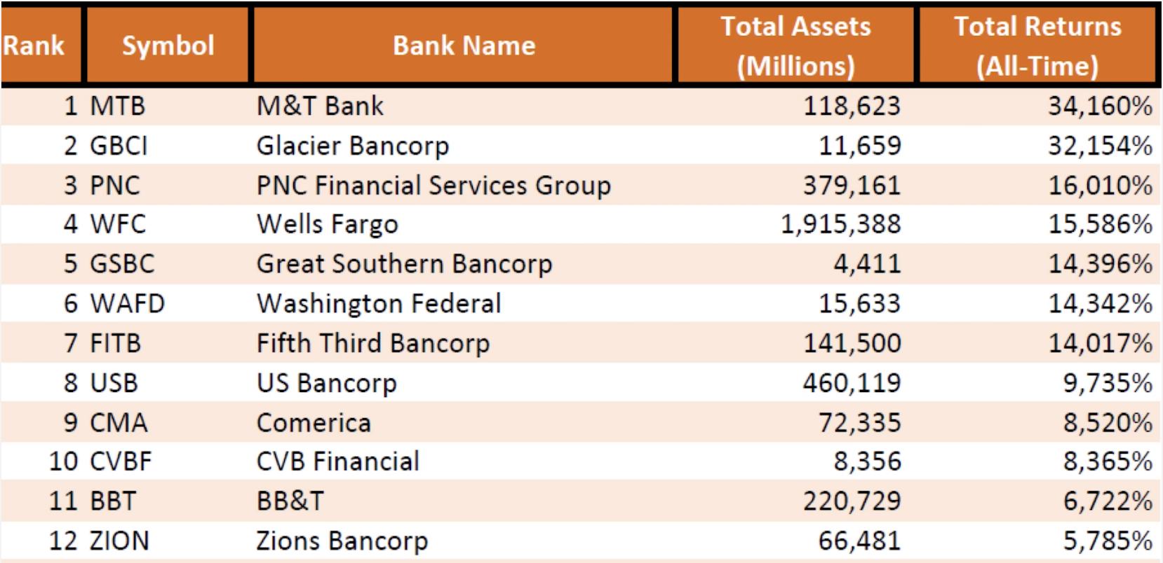 Best Bank Returns
