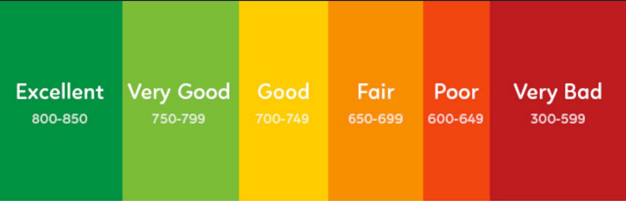 the future of credit scoring