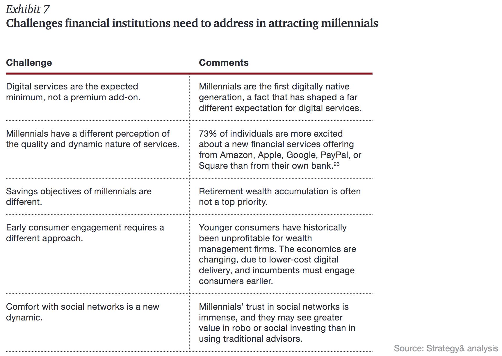 millennials banking challenges