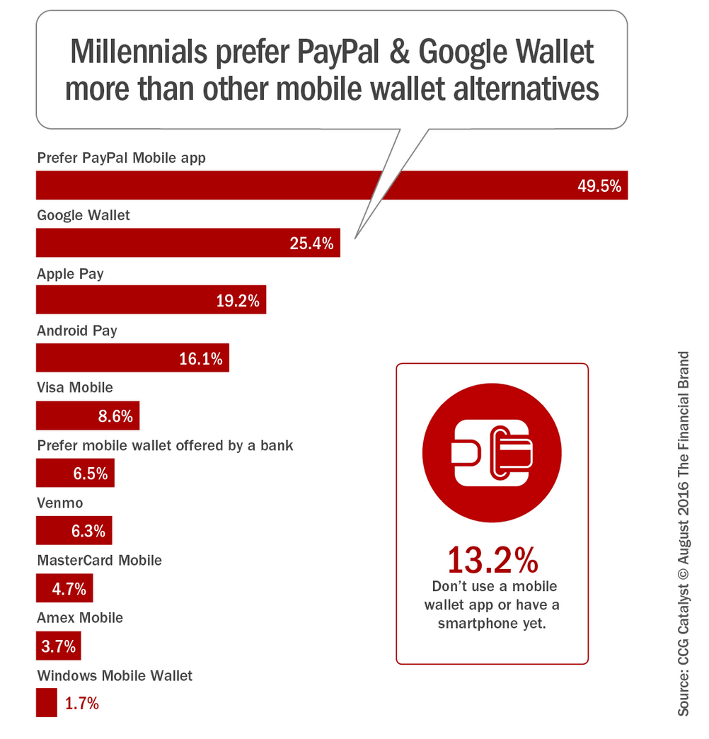 millennials mobile wallets