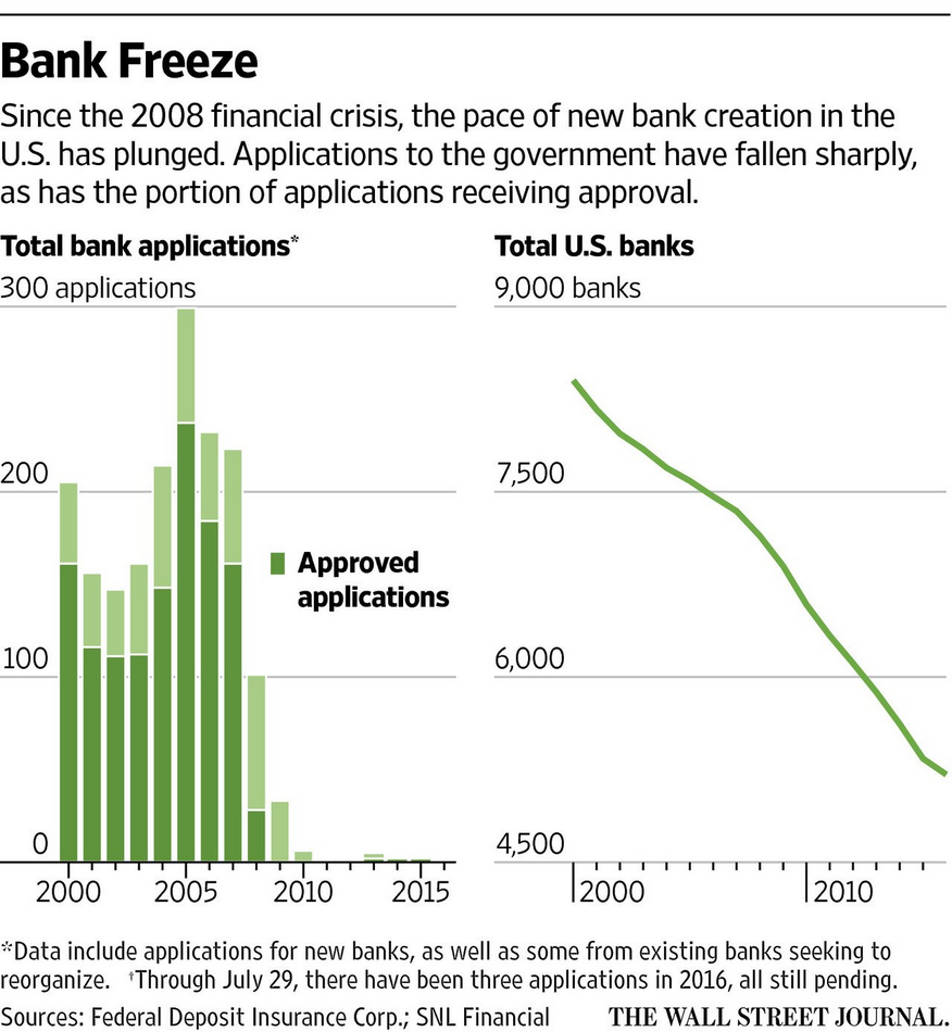 number of new bank charters and bank applications