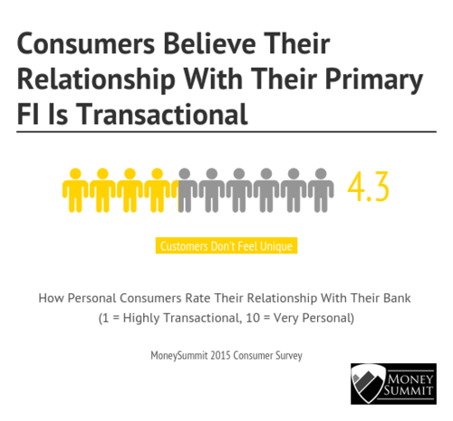customers-believe-relationship-FI-transactional.png