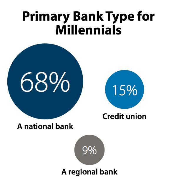 primary-bank-type-millenials.png