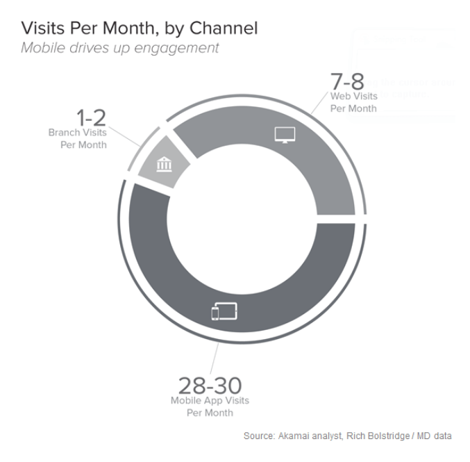 visits-per-month-channel.png